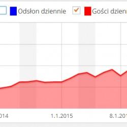 statystyki JULIOblog.pl. Liczbaużytkowników grudzień i styczeń 2015. liczba osób odwiedzających JULIOblog.pl stale rośnie. W styczniu 2015 roku odwiedziło mnie łącznie aż 26 890 Osób – czyli jak na bloga w ogóle – mega duża ilość! W stosunku do grudnia 2014 roku jest to wzrost o prawie 10 tysięcy. I nie są to Czytelnicy, który wpadli tyko na chwilę. Ze statystyk STAT24 wiem, że spędzacie na JULIOblogu całkiem dużo czasu.